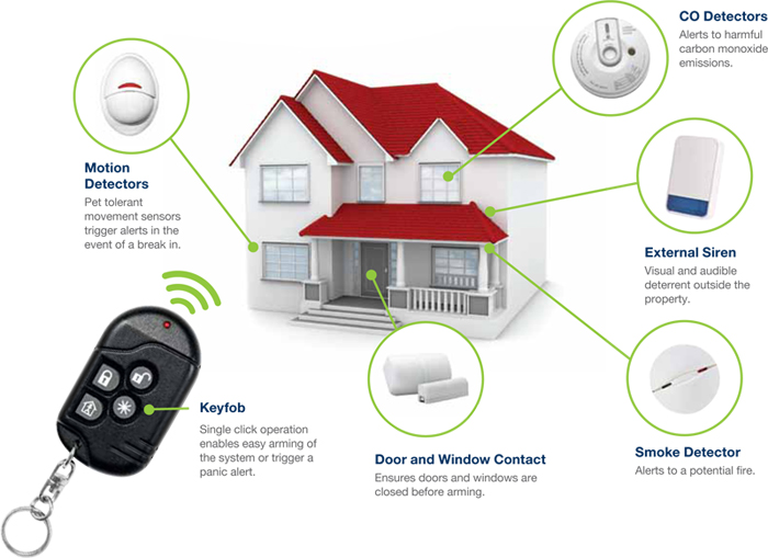 Visonic wireless alarm system